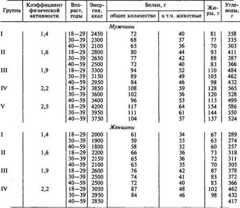 таблица коэффициента физической активности