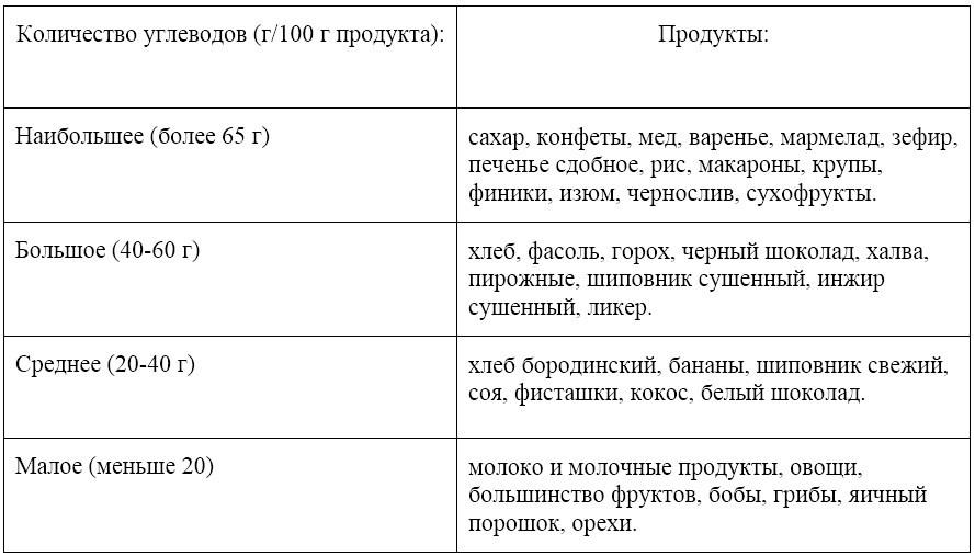 таблица углеводных продуктов